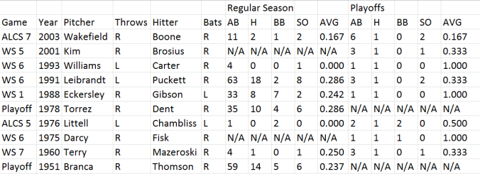 Pitcher-Hitter Match-Ups for the highest-profile HR in MLB History